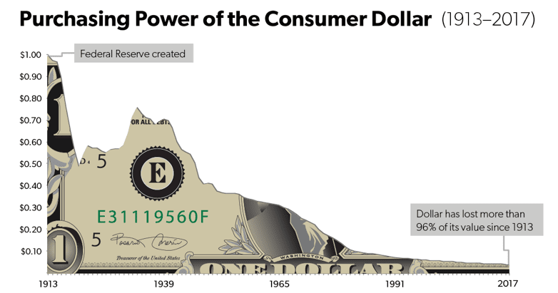 Purchasing Power of the Consumer Dollar (1913-2017)