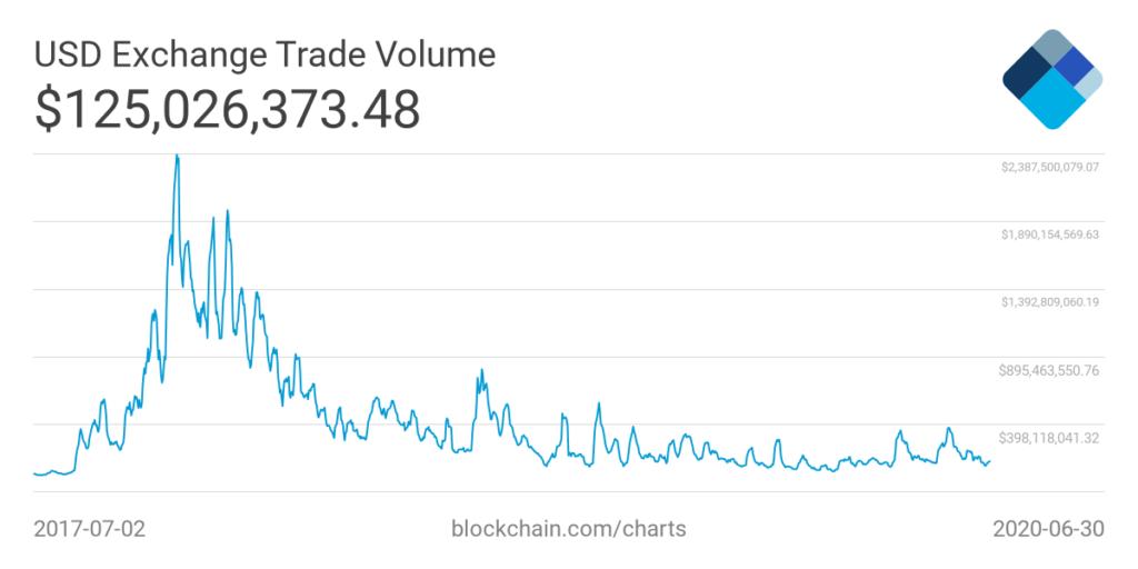 trade volume bitcoin