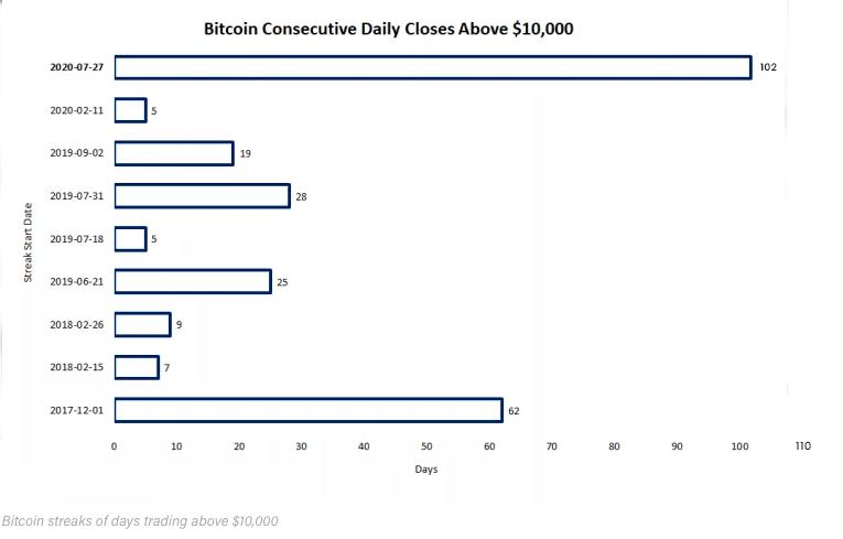 btc consecutive (2)
