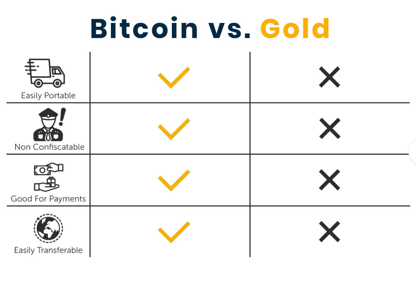 btc vs gold