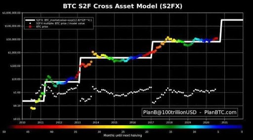 cross asset model bitcoin
