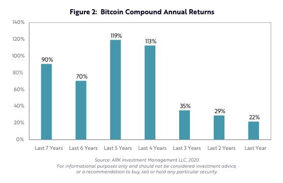 annual returns bitcoin compound