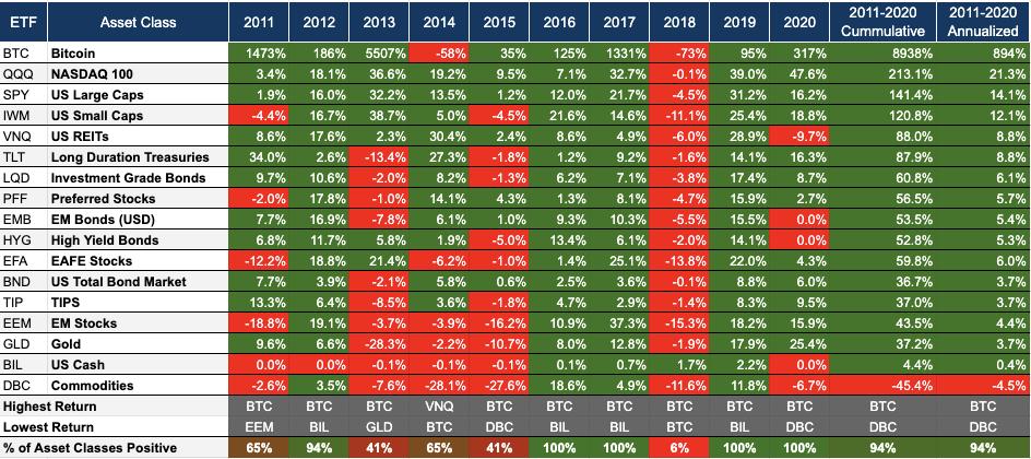 table of profits