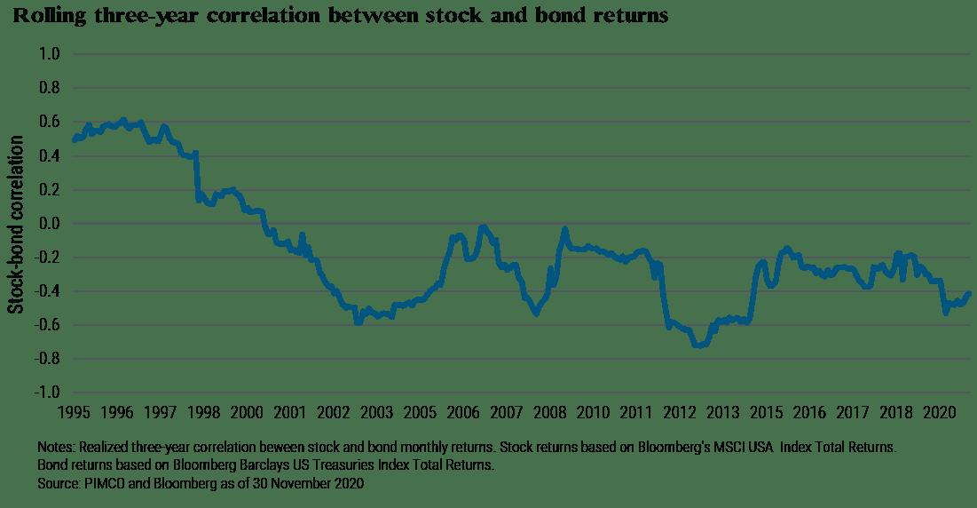 stocks portfolio