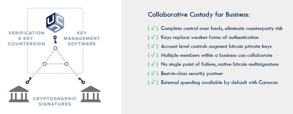 collaborative custody for business